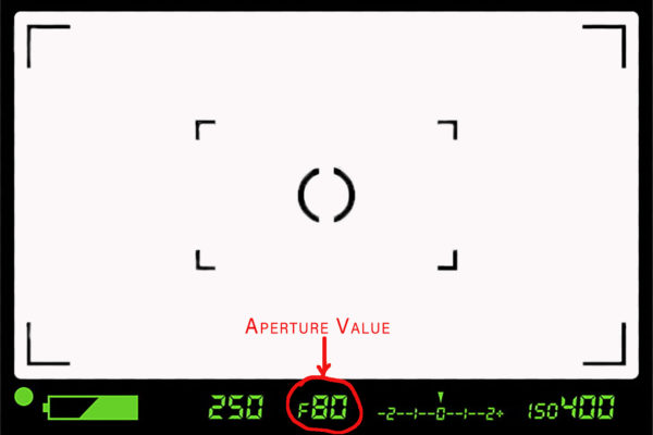 The Aperture Value Indicator